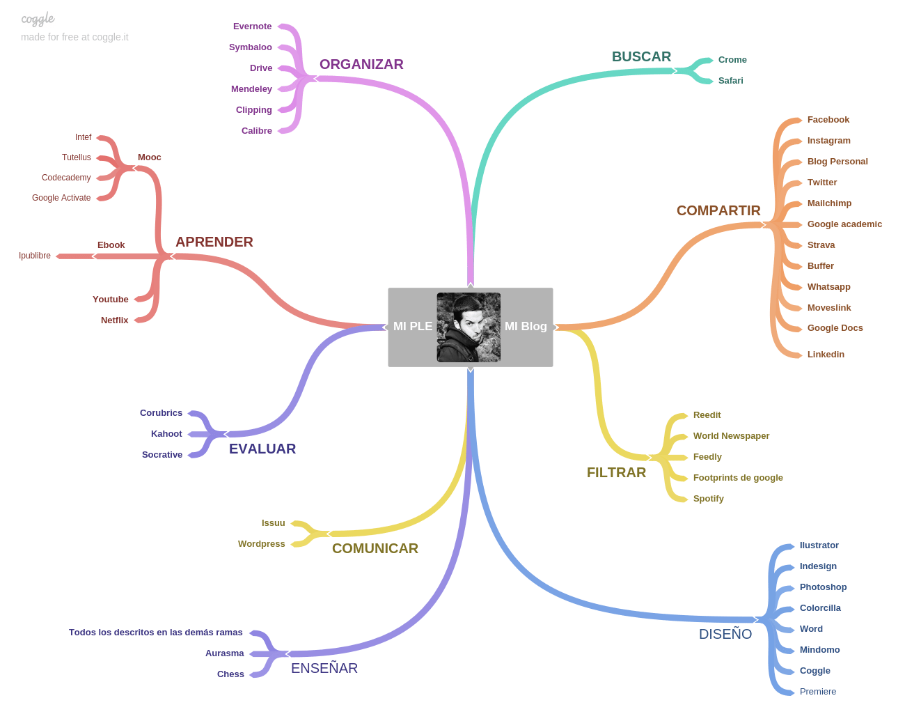 Mapa mental realizado con Coogle